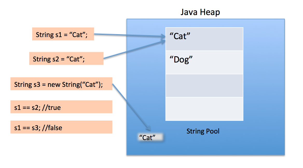 What is Java String Pool? - JournalDev