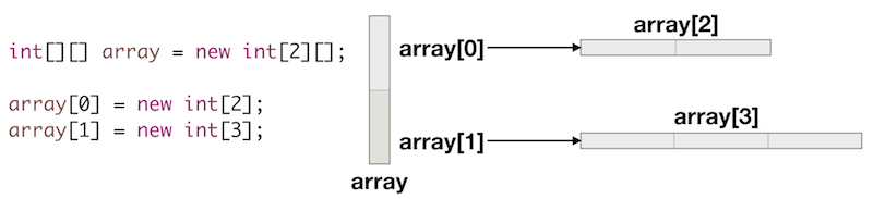 java multidimensional array, multidimensional array in java