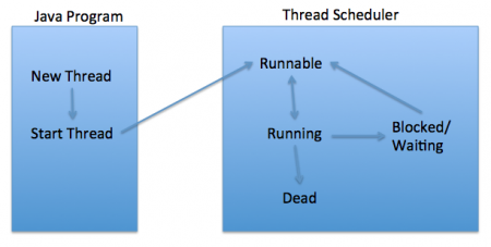 Thread Life cycle in java, Thread States in java, thread life cycle