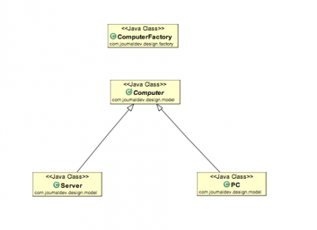 factory pattern java, factory pattern, factory design pattern, factory pattern class diagram