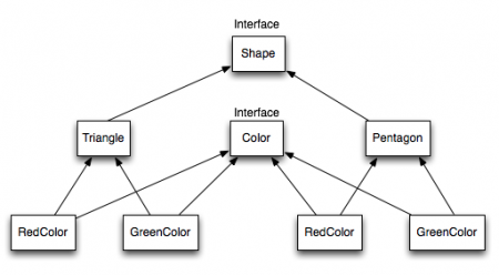 Bridge Design Pattern Interface Hierarchy