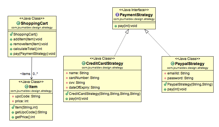Strategy Design Pattern in Java - Example Tutorial - JournalDev