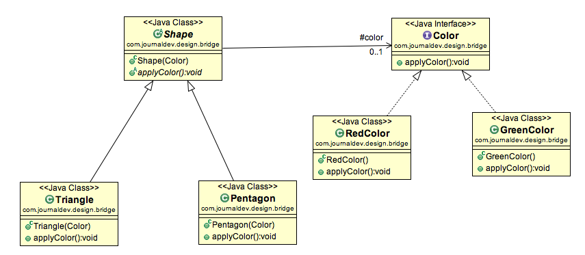 Open Classroom Design Pattern In Java ~ Bridge design pattern in java journaldev