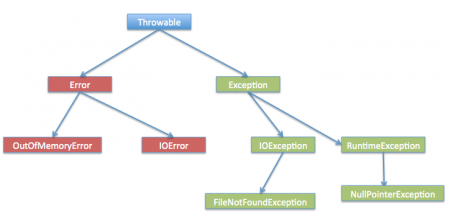 java exception hierarchy, exception handling in java, java exception handling