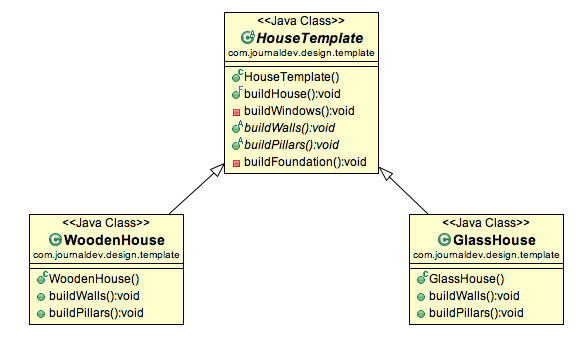 template method design pattern in java journaldev