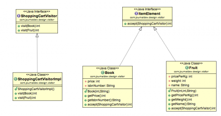 visitor design pattern, visitor pattern class diagram