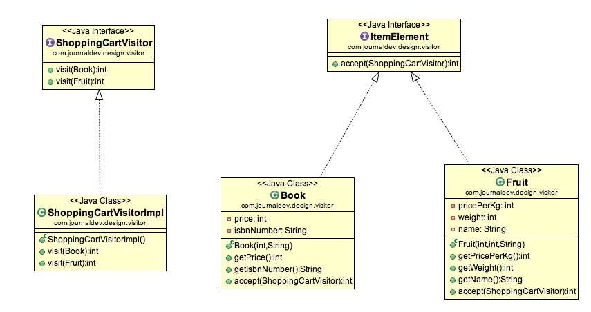 Open Classroom Design Pattern In Java ~ Visitor design pattern in java journaldev