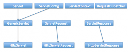 Servlet Hierarchy, Servlet Tutorial, Java Servlet Tutorial, Servlet