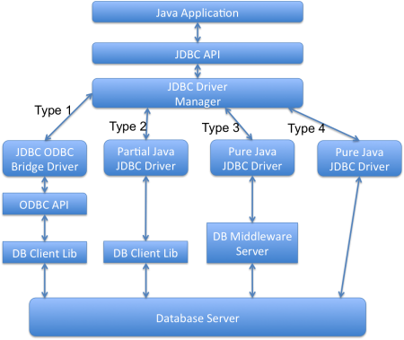 JDBC interview questions and answers, jdbc interview questions