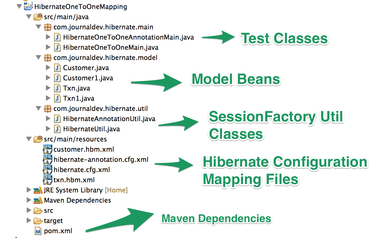 Hibernate One To One Mapping Hibernate One to One Mapping Example Annotation   JournalDev