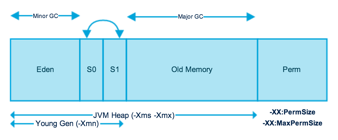importance of memory management Architecture virtualization extensions and the importance of system mmu  in a  virtualized system, the subject of memory management is very important and.