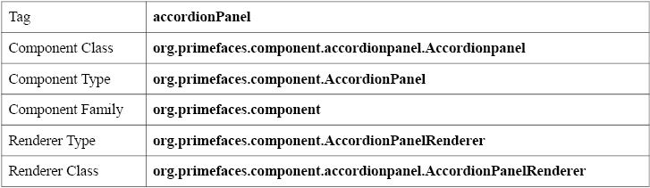 Primefaces AccordionPanel - Baisc Information