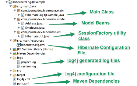 Hibernate Log4j Logging Example