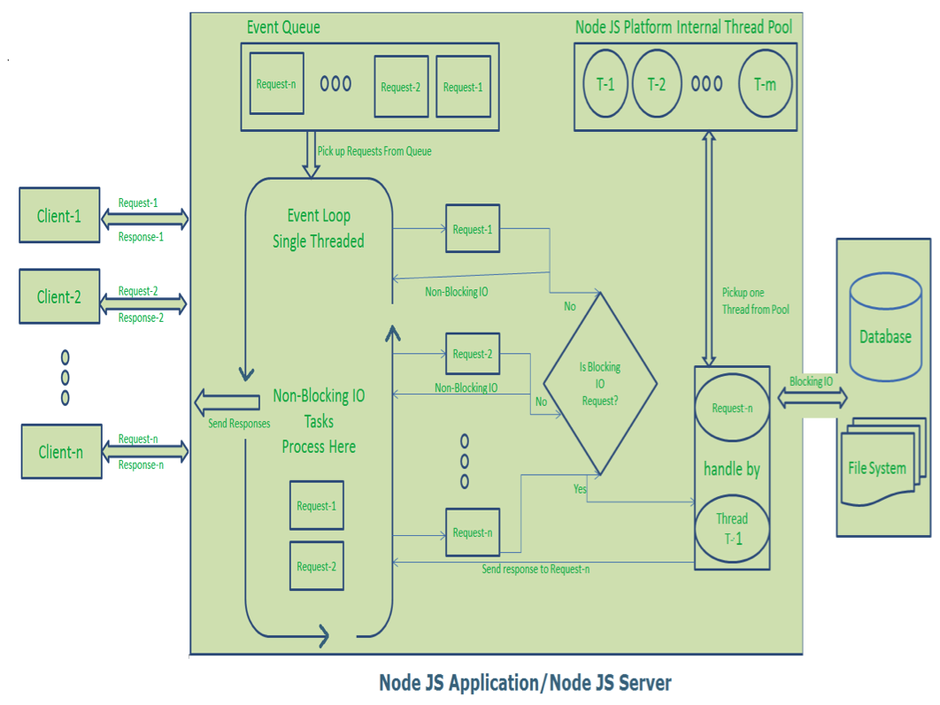 application node diagram node js architecture - single threaded event loop - journaldev