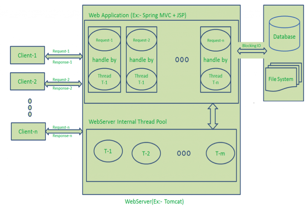 Request Response Model, Multithreaded request response architecture