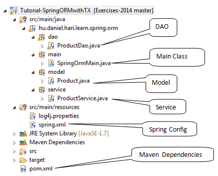 Spring-ORMwithTX - projectStructure