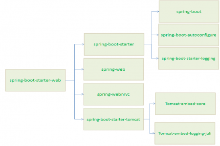 spring-boot-starter-dependencies