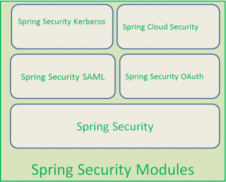 spring 4 security