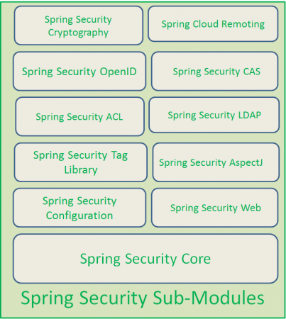 spring security submodules