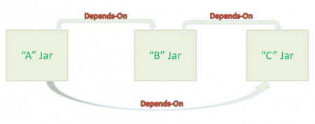 transitive dependency resolution