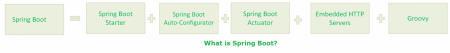Spring Boot interview questions and answers