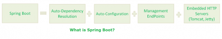 spring boot interview questions, what is spring boot