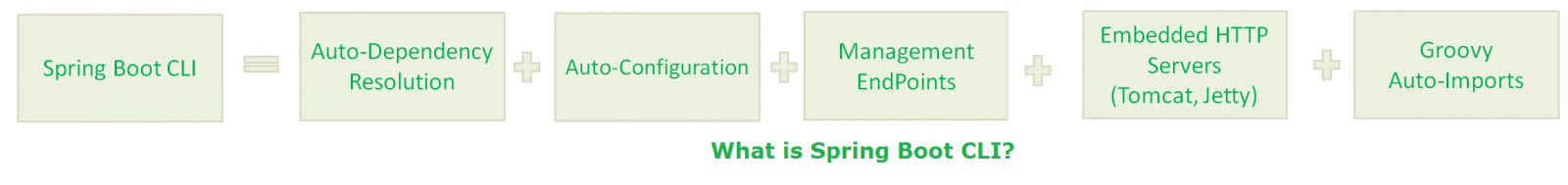 spring boot cli