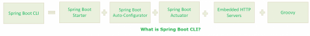 what-is-springboot-cli2