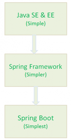 spring boot benefits