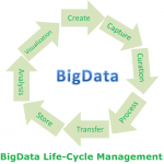 Introduction to Hadoop, BigData Life-Cycle Management