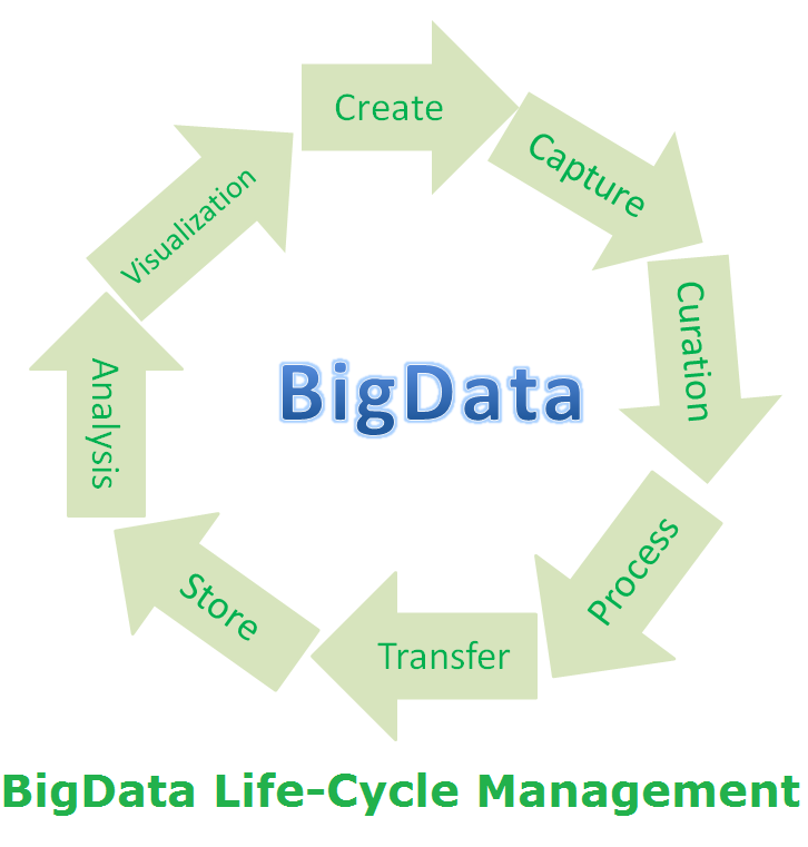 Introduction to Hadoop, BigData Life-Cycle Management - JournalDev