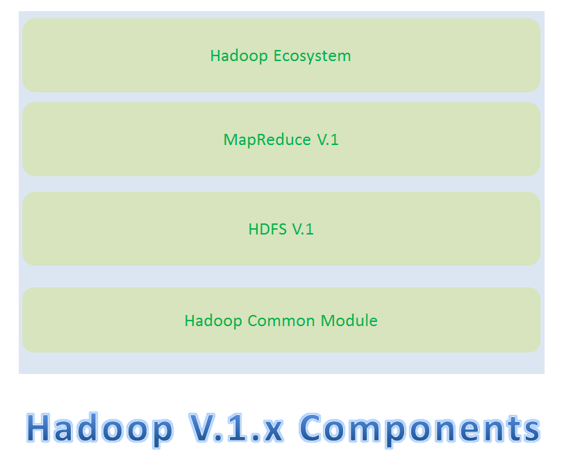hadoop 1 x architecture major components and how hdfs and
