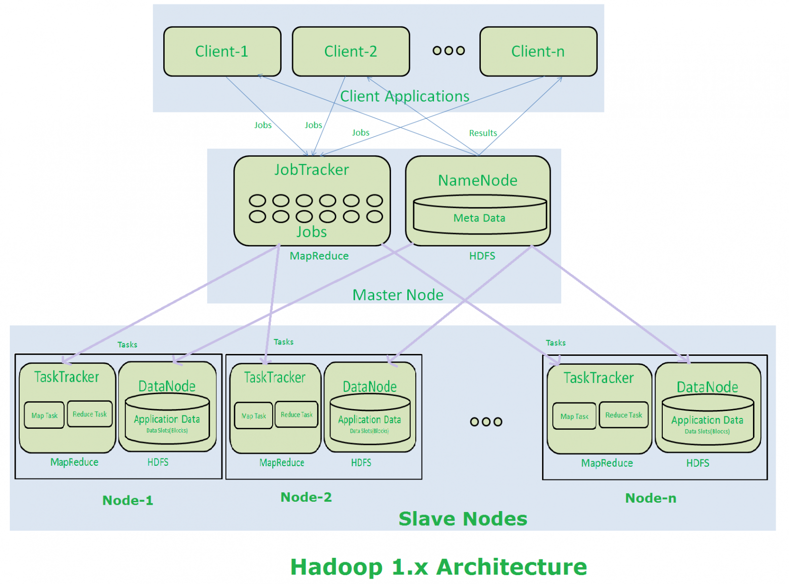 Hadoop 1x Architecture Major Components and How HDFS and