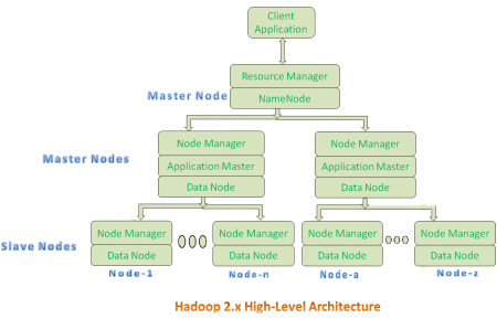 hadoop 2 architecture diagram
