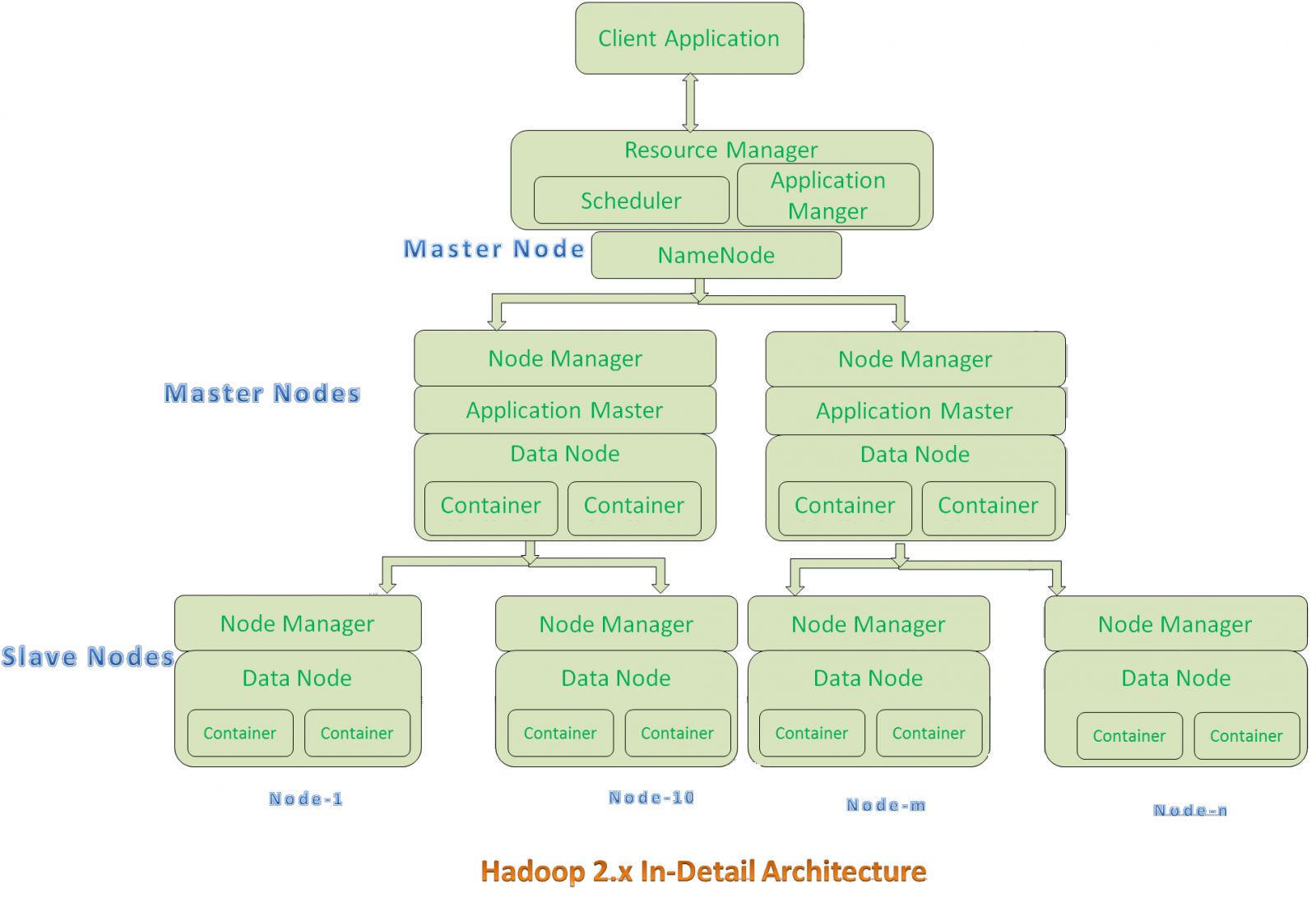 Hadoop Architecture YARN HDFS and MapReduce JournalDev