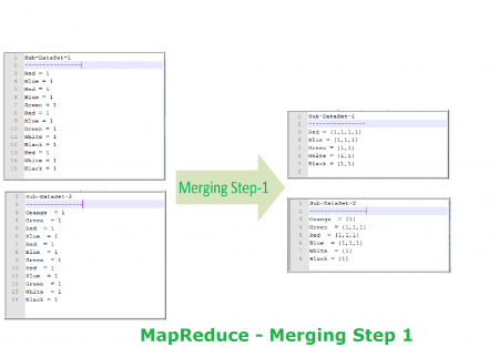 MapReduce Example wordcount mapping merge step1