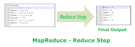 MapReduce Example wordcount mapping reduce step
