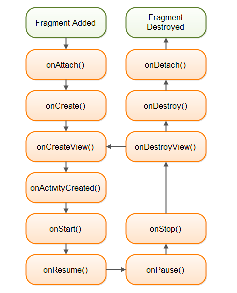Android Fragment Lifecycle Journaldev