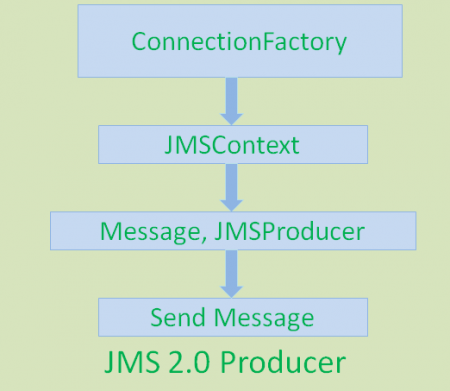 jms2.0_producer_steps