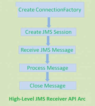 jms_api_receiver_arc
