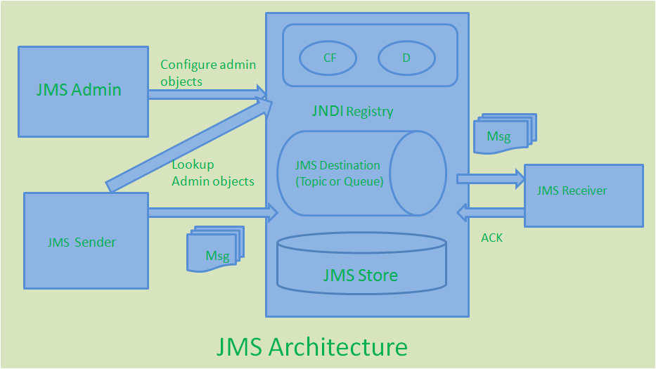 JMS Architecture and JMS API Architecture - JournalDev