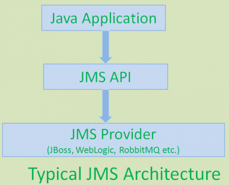 jms_basics_arc