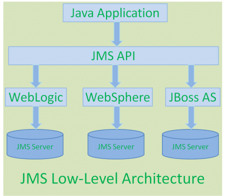 jms_low_level_architecture