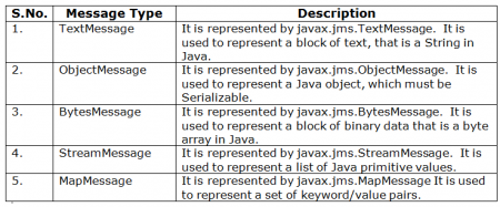 jms_message_types