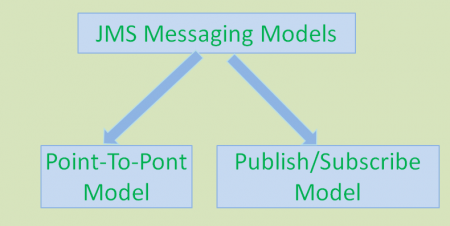 jms_messaging_models