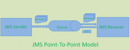 jms_p2p_messaging_model
