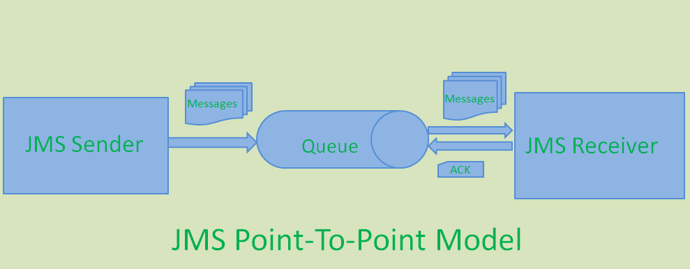 JMS P2P Messaging Model