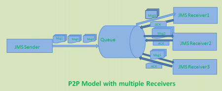p2p_multiple_receivers