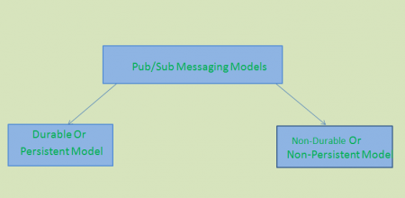 pub_sub_messaging_models
