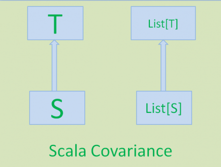 scala-covariant